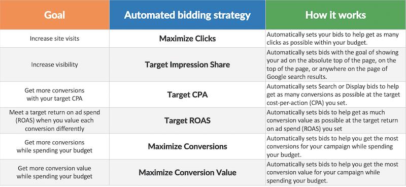 google ads automated bidding strategies