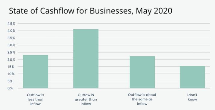 small marketing agency survival strategies covid 19 cash flow