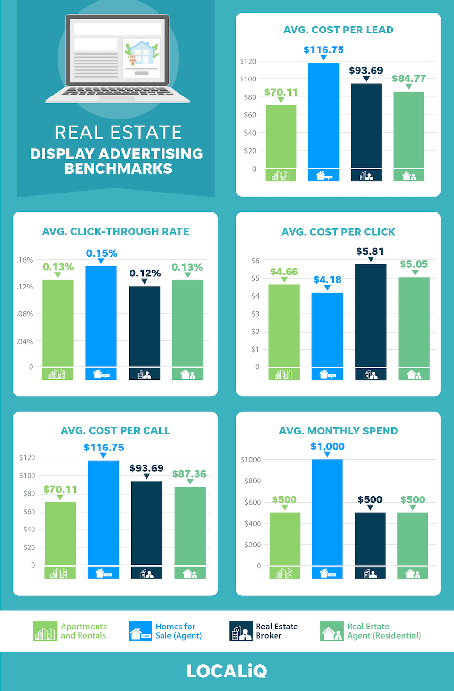 Real estate advertising benchmarks for display advertising