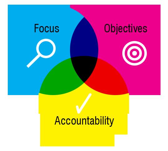 Agile Marketing Principles