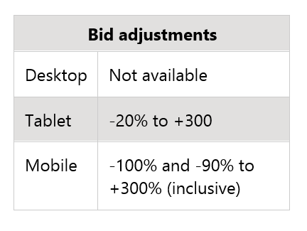 Bing Ads Unified Device Targeting bid adjustments table