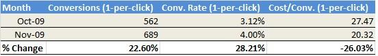 Tabe of Conversion Data Oct - Nov
