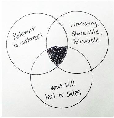 Email optimization content marketing holy trinity