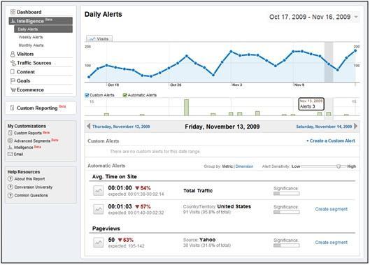 Analytics Intelligence Daily Automatic Alert