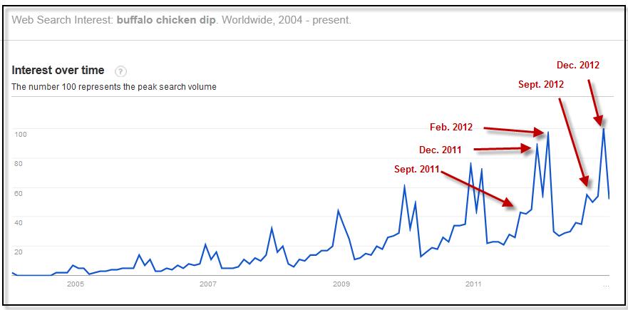 Superbowl Keyword Search Trends