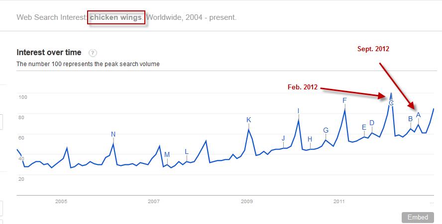 Keyword Trend Data
