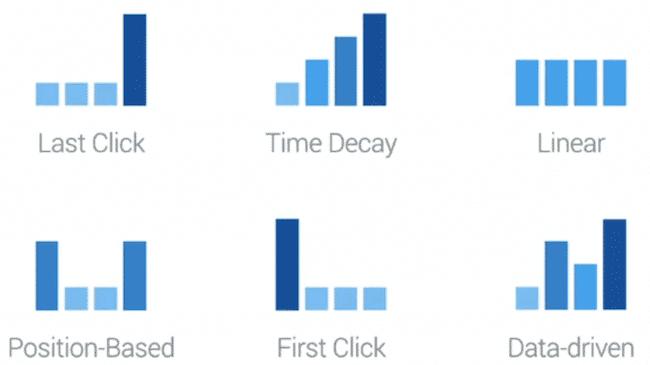 google ads attribution model types