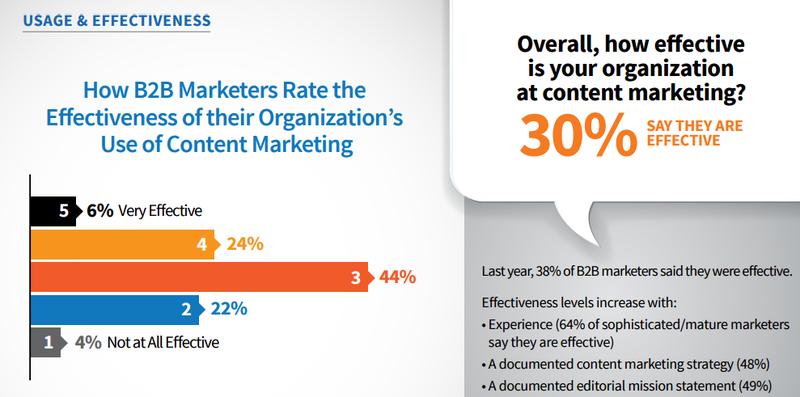 cmi b2b content marketing