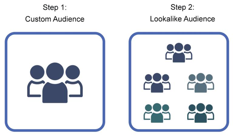 best practices for facebook traffic ads 2021—custom audience vs lookalike audience