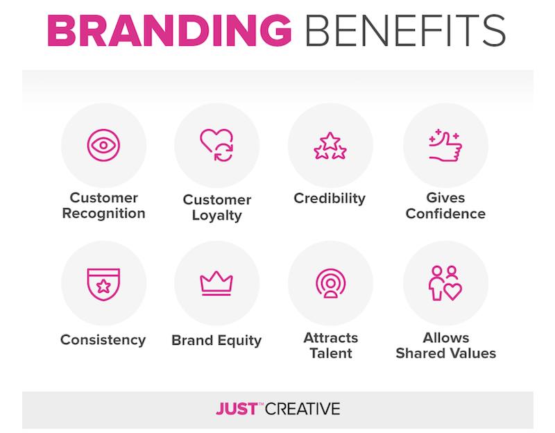 brand awareness brand benefits