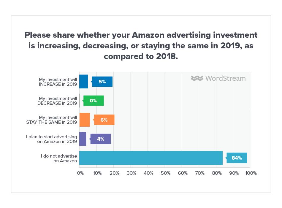 Online Advertising Landscape 2019 Amazon