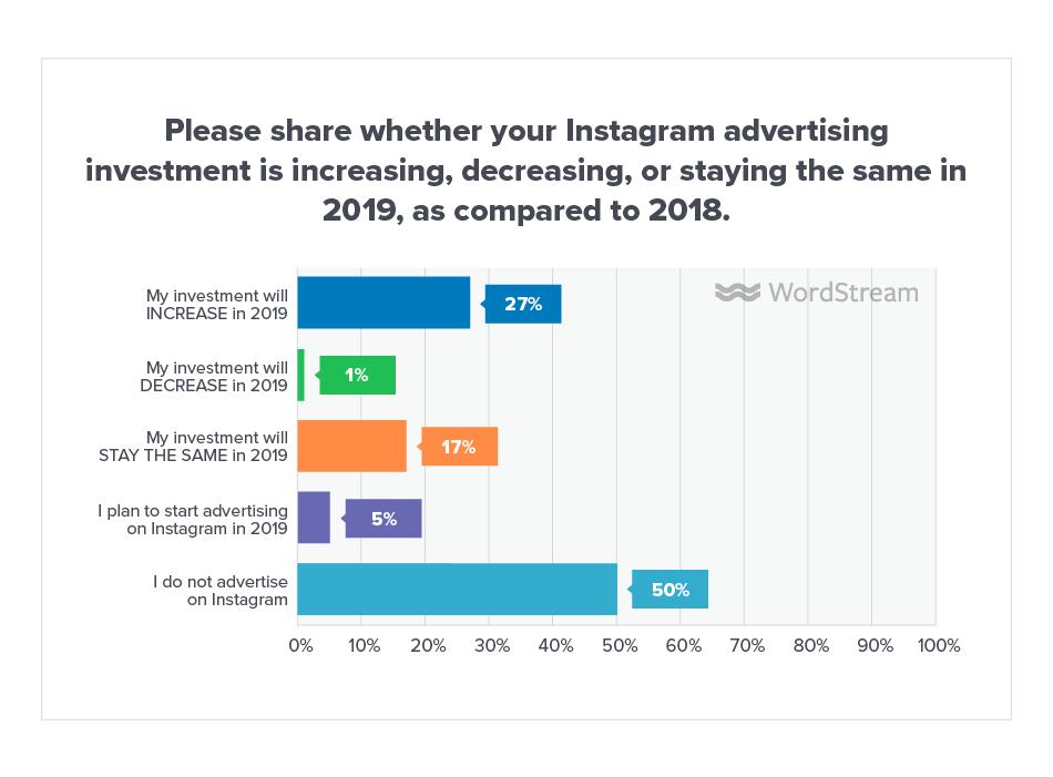 Online Advertising Landscape 2019 Instagram