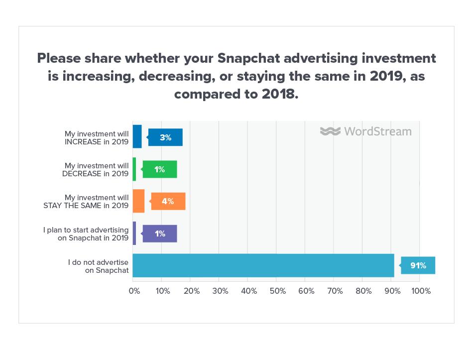 Online Advertising Landscape 2019 Snapchat