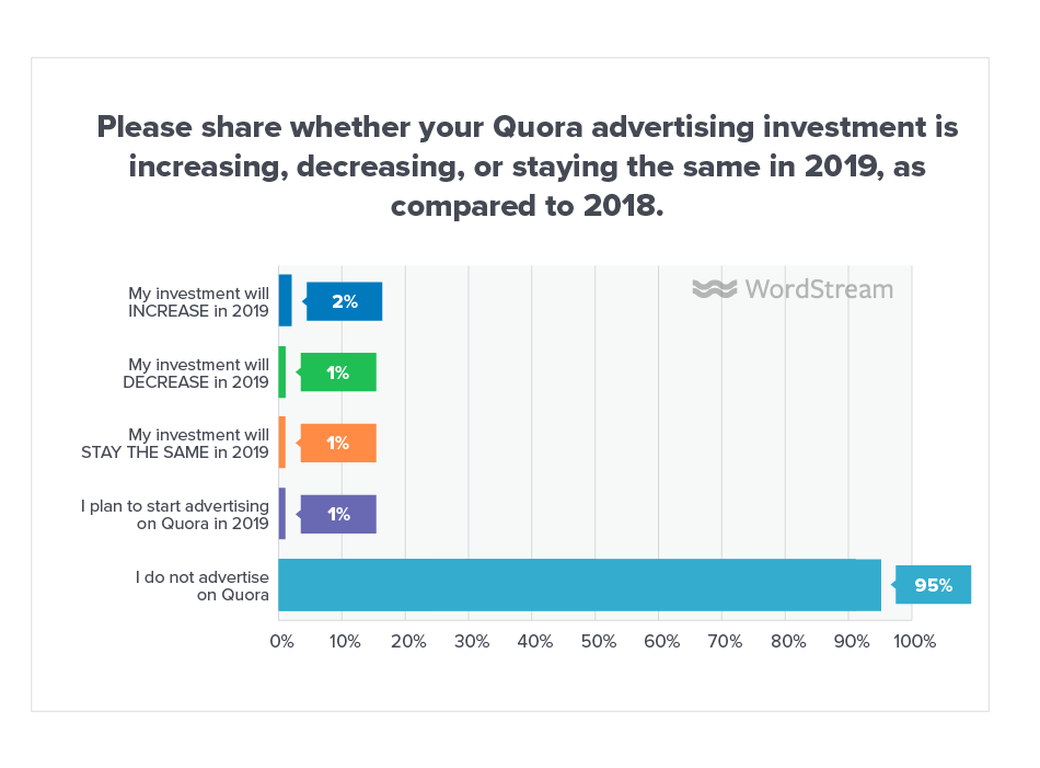 Online Advertising Landscape 2019 Quora