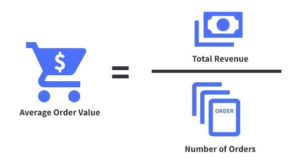 average order value image