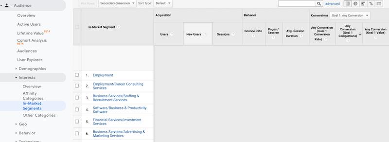 google ads optimization in market segments