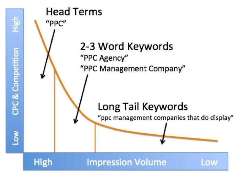 google ads optimization long tail keywords graph