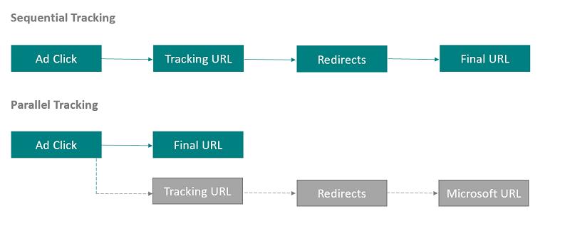 google-my-business-improvements-microsoft-tracking-options