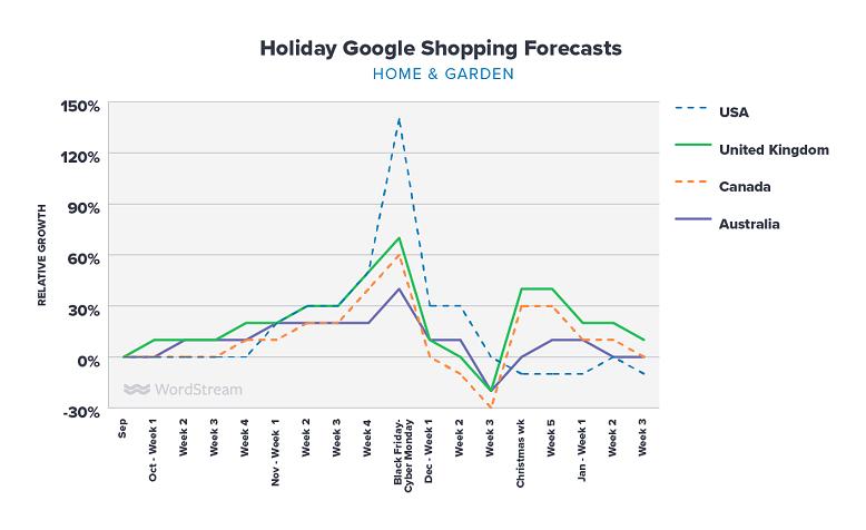 Google Shopping holiday forecasts home & garden graph
