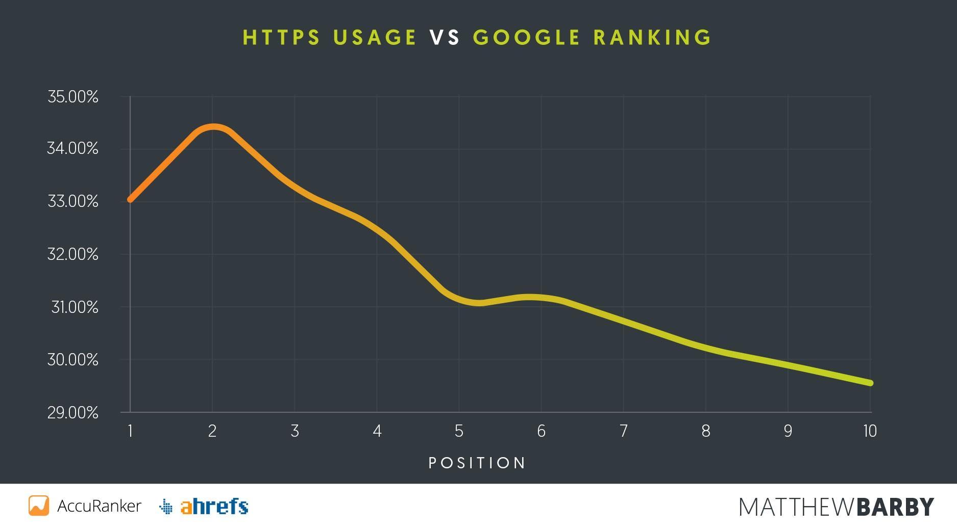 https and seo rankings