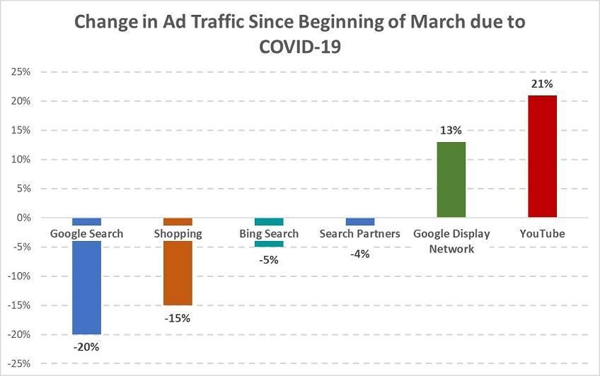 optimize google ads covid trends