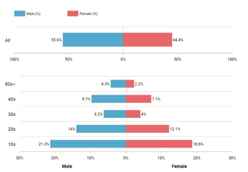 reasons to advertise on tiktok demographics
