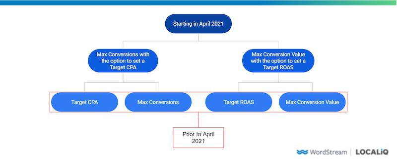 flow chart showing Google Ads tCPA tROAS reorganization