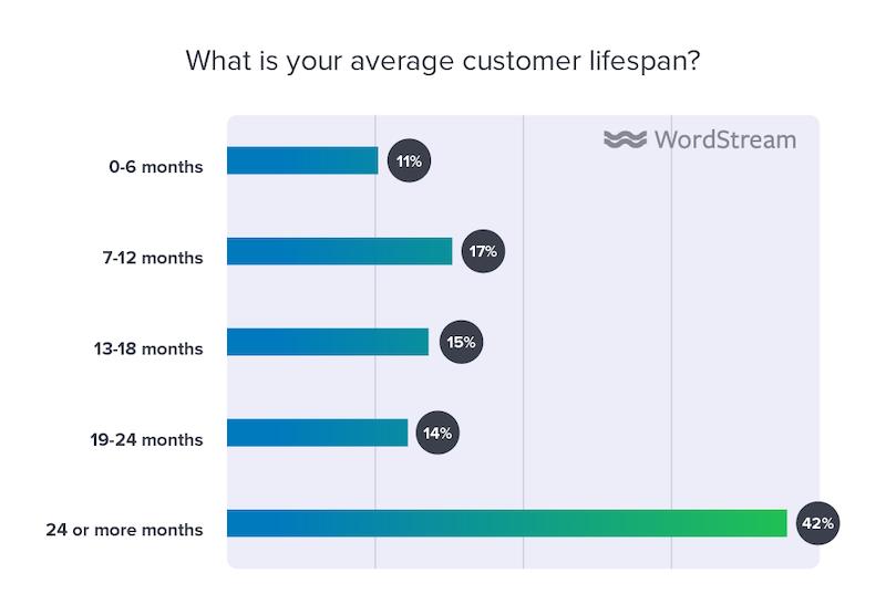 state of the internet marketing agency 2020 average customer lifespan