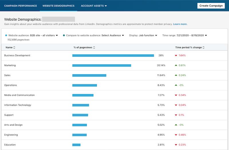 linkedin website demographics—screenshot of reporting by job function