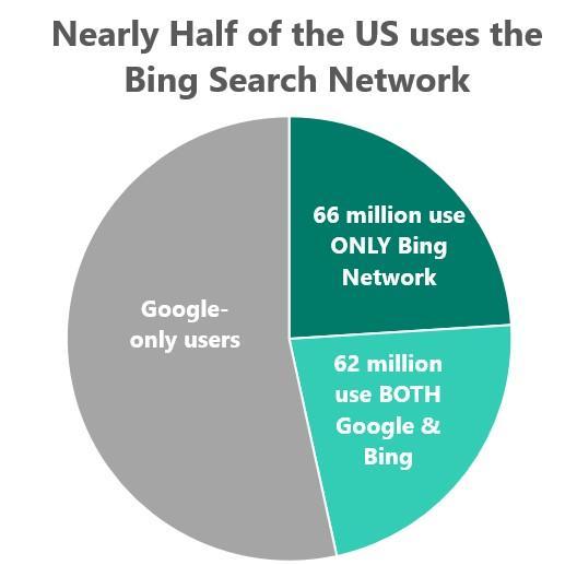 who uses bing pie chart