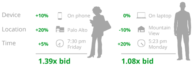 PPC trends mobile bid adjustments