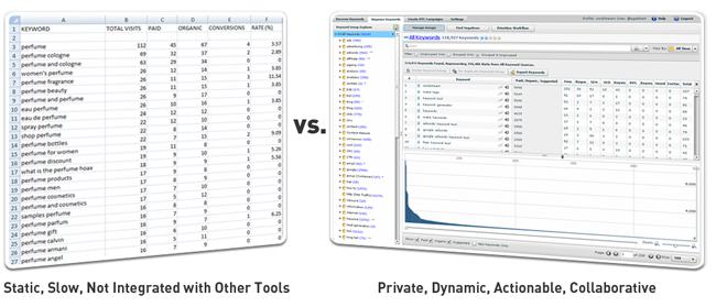 Keyword List vs. Keyword Database