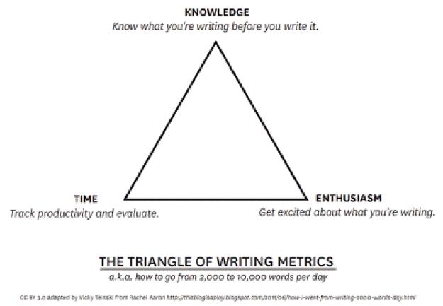 Writing Time Management Triangle Metrics