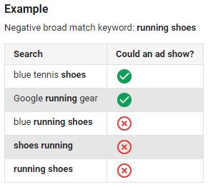 negative-keywords-broad-match-examples