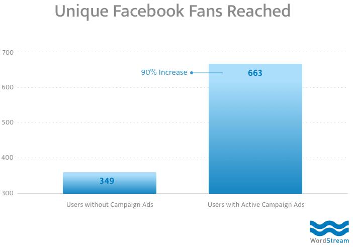facebook organic metrics unique fans reached