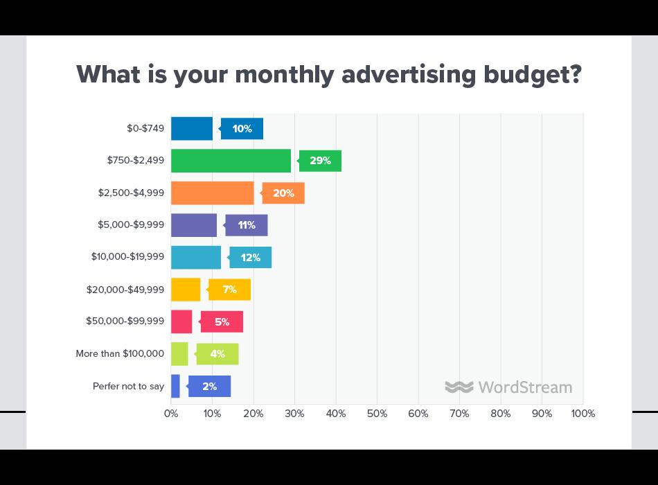 Online Advertising Landscape 2019 Monthly Budget