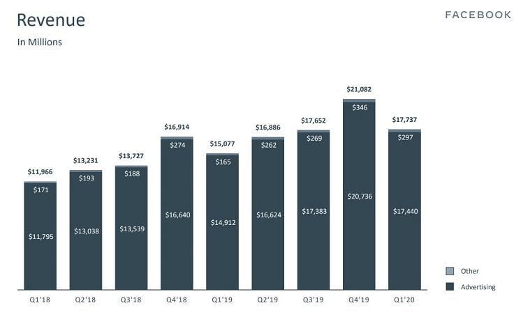 Facebook revenue bar graph
