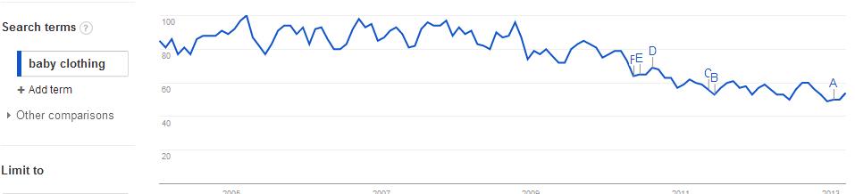 Google Trends Keyword Tool