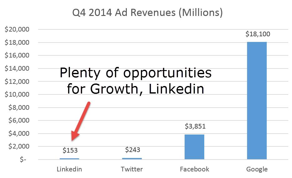 Linkedin Ad Revenues