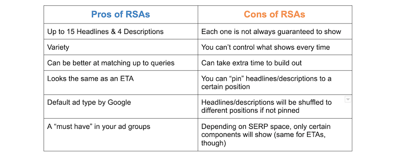 RSA-default-google-ads-pros-cons