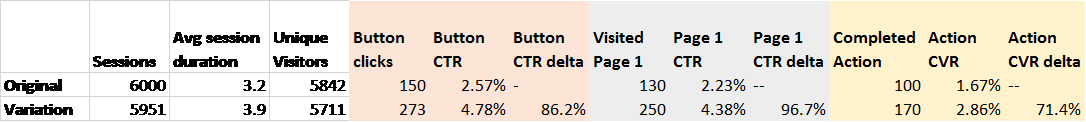 AB testing tips conversion data