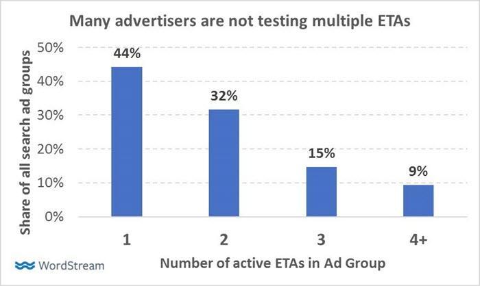 advertisers still aren't testing enough eta in adwords