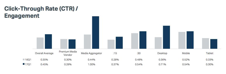 video-ctr-advertising-statistics