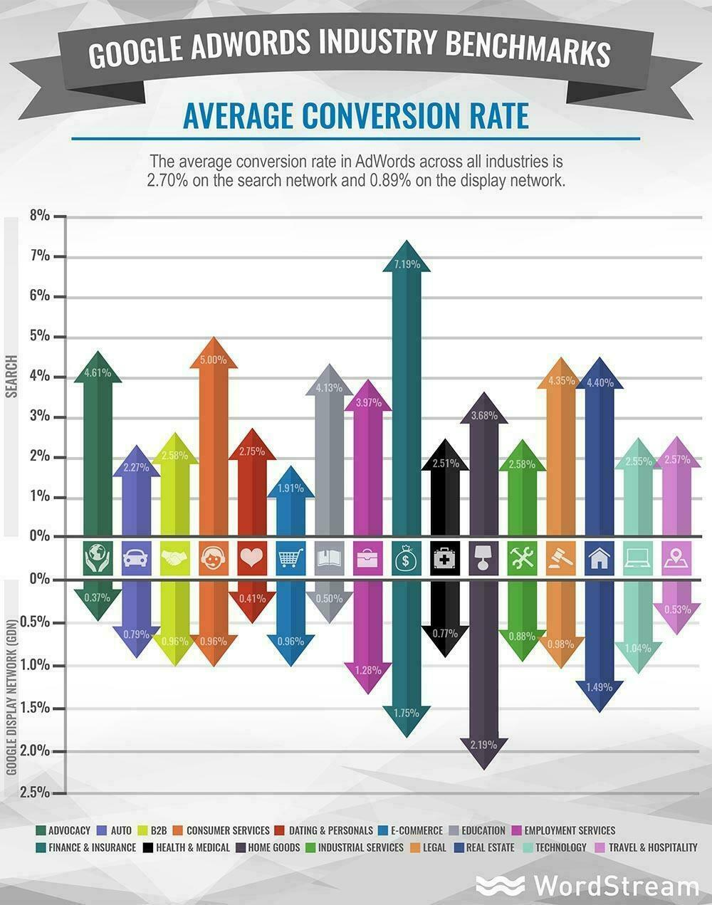 Google RankBrain average conversion rates
