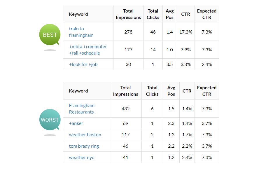 New AdWords Performance Grader Keywords