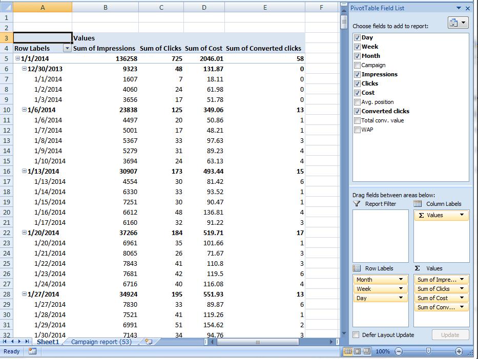 AdWords report pivot table values
