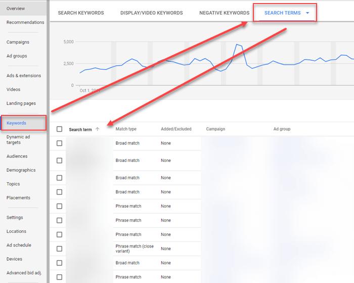 search terms report vs keyword analysis
