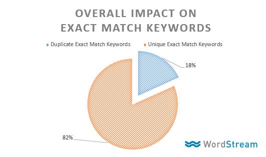 aggregate impact of google adwords exact match keyword change