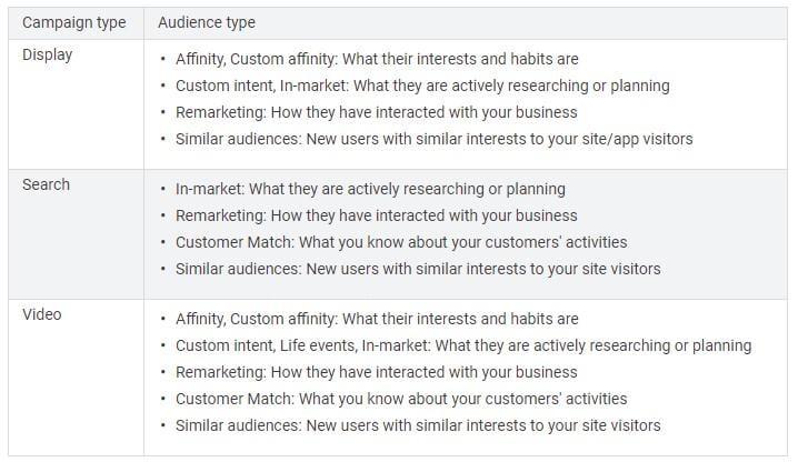 Google In-Market audiences