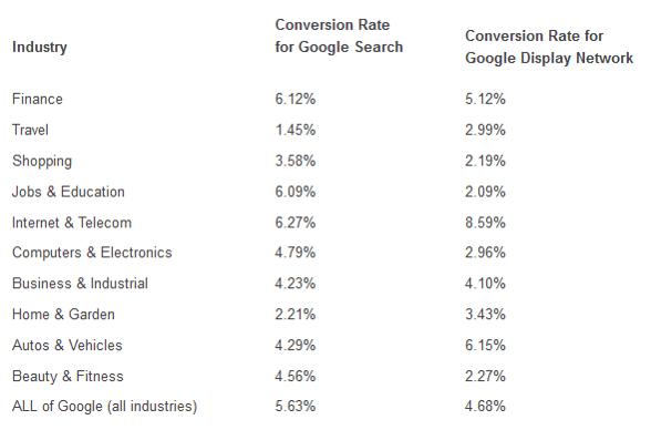 Average Conversion Rates